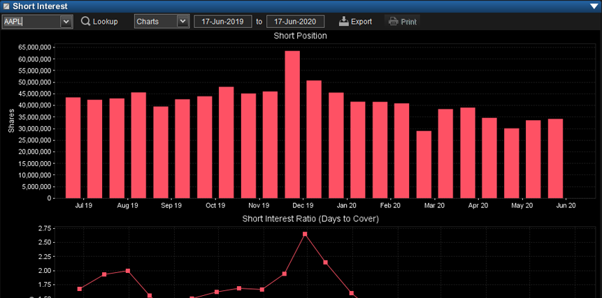 NASDAQ Short Interest
